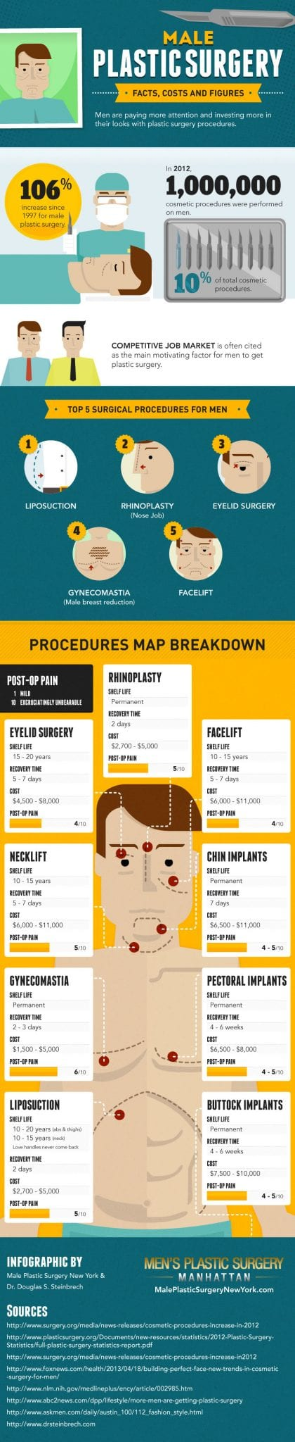 male-plastic-surgery-ny-infographic