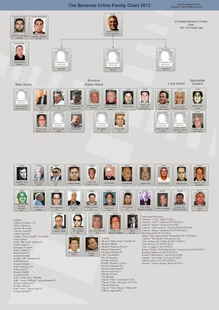 Where Are New York's 5 Mob Families?