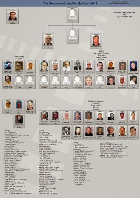 Genovese-crime-family-tree-mobsters-mafia