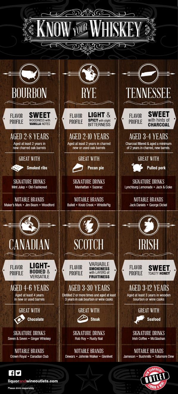 infographic_know_your_whiskey1