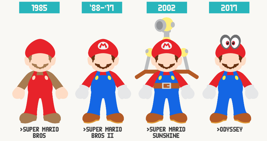 Evolution of Video Game Characters Over the Years